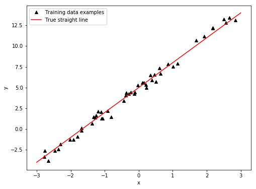 Getting started with PyTorch:<br> 1 - Linear regression | Fredrik K
