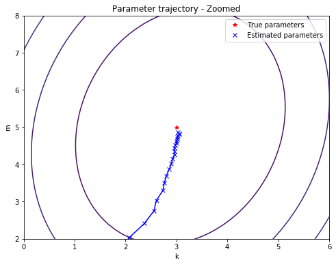 Zoomed plot of the trajectory of the model parameters during training